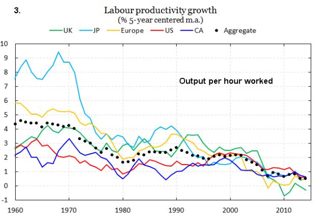 productivity slow