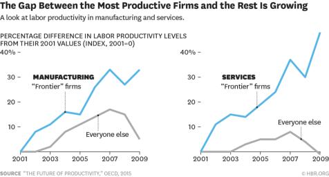 corporate inequality