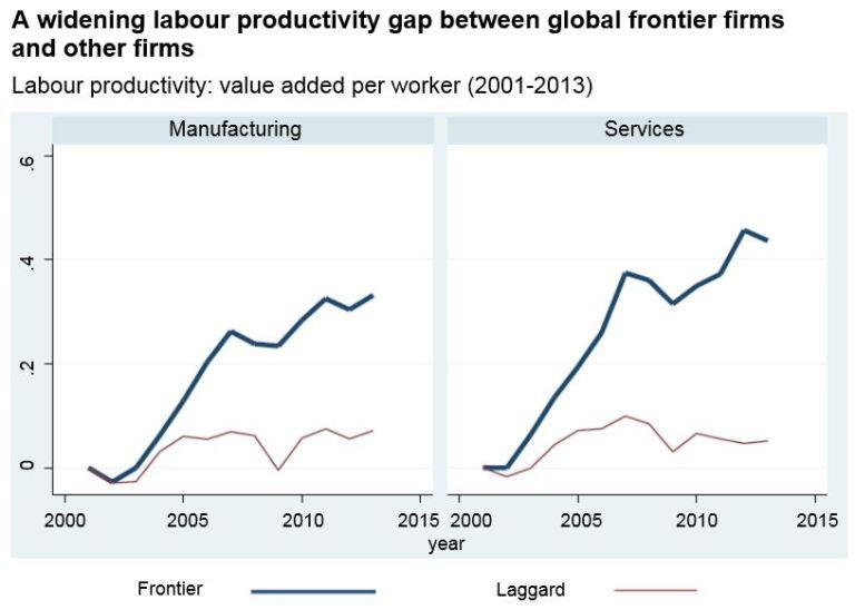 Productivity Gap