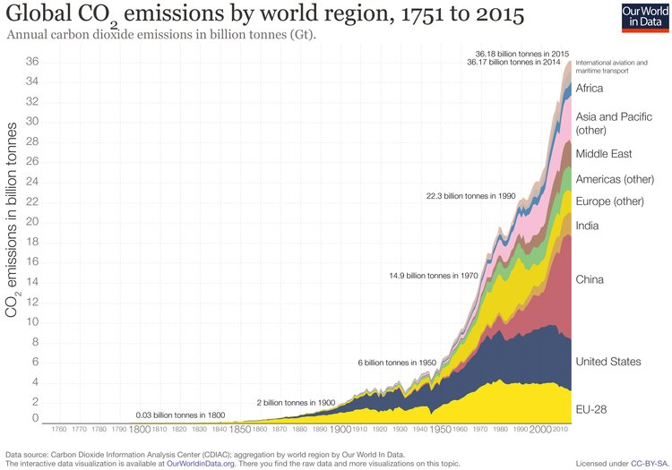 rsz_global-co2-emissions-by-region-since-1751