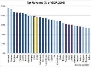 tax-revenue-2009