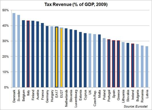 tax-revenue-2009