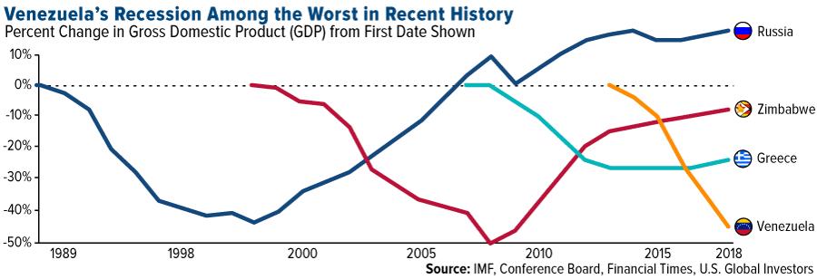 comm-venezuela-recession-among-worst-recent-history-08032018-lg