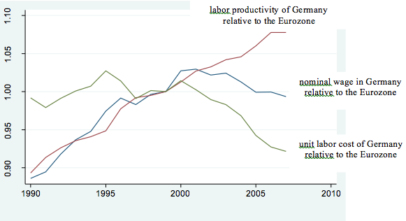 German-Wage-Moderation-and-the-Eurozone-Crisis.png