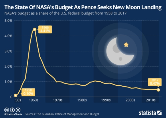 chartoftheday_17504_nasa_s_budget_share_of_the_us_federal_budget_n.jpg