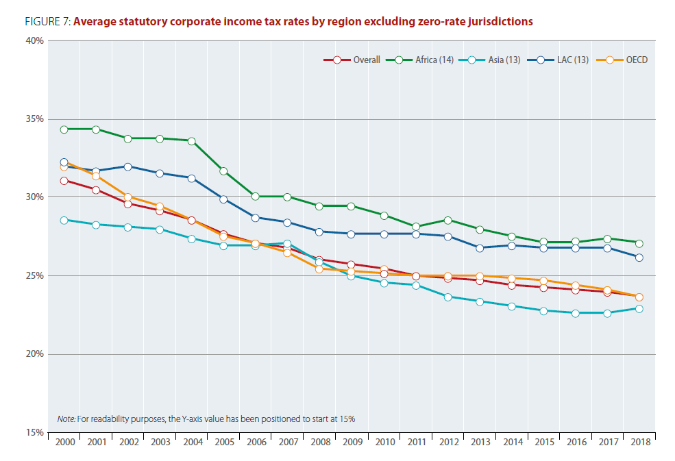 fig7-avg-statutory-tax-rates-by-region-large.png