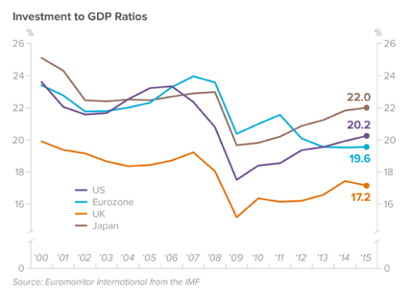 investment-to-gdp-ratio