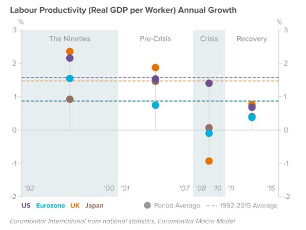 productivity-growth-annual