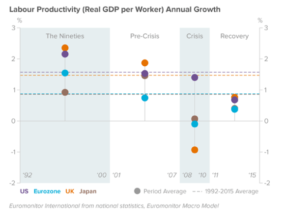 productivity-growth-annual