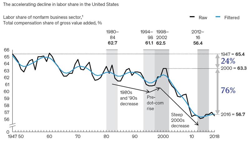 labor share 11
